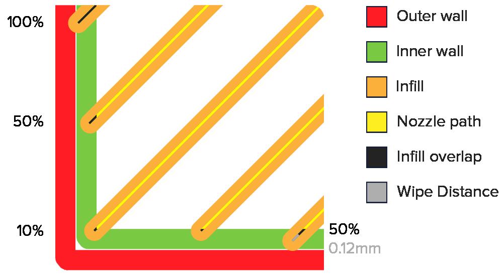3Dprinter cura 2.1 填充切面圖 Infill overlap