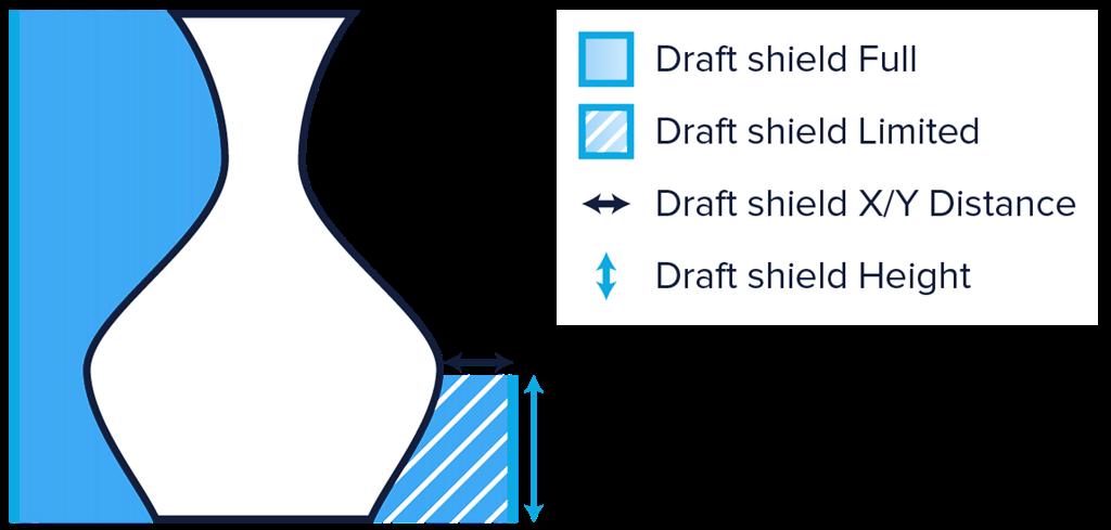 三帝瑪 cura 2.1 enable draft shield