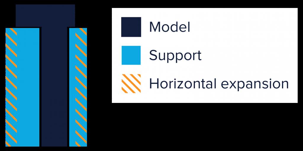 Cura 操作技巧 Horizontal Expantion 橫向擴張