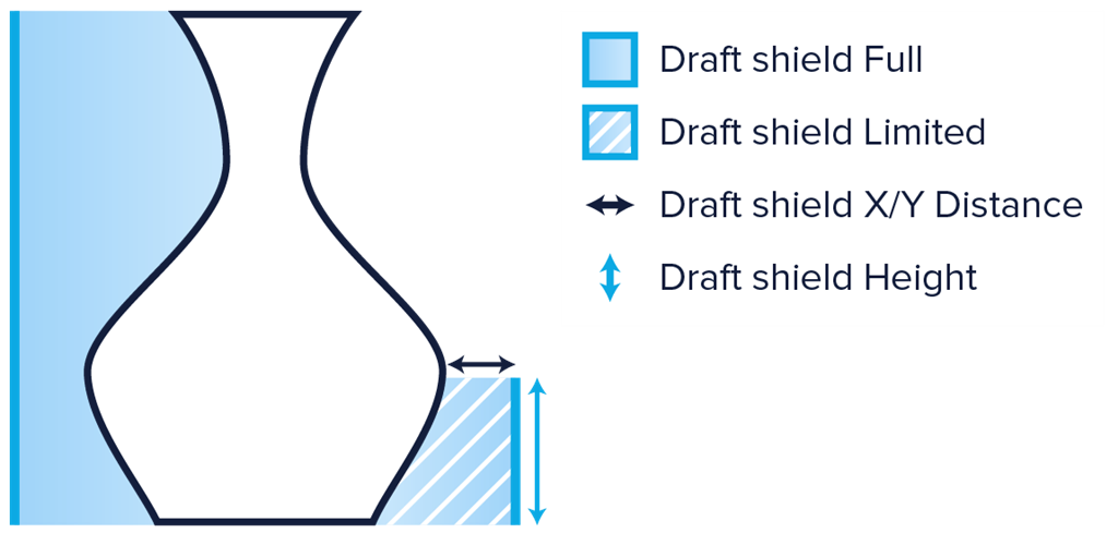 三帝瑪 cura 2.1 enable draft shield