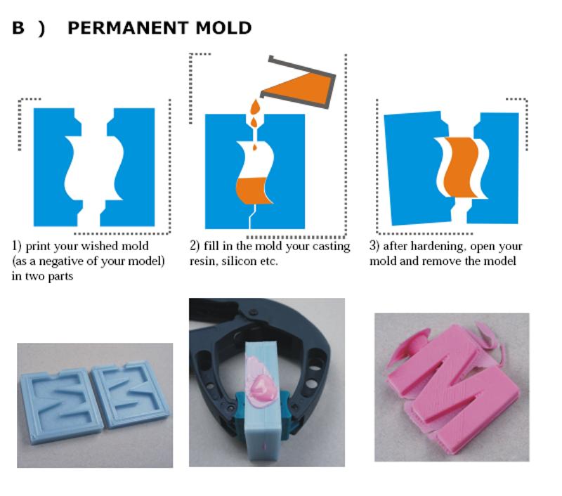 kai parthy 3D printing moldlay filament PermanentMoldProcess
