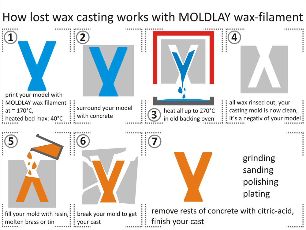 moldlay 3D printing filament LostWaxDiagram