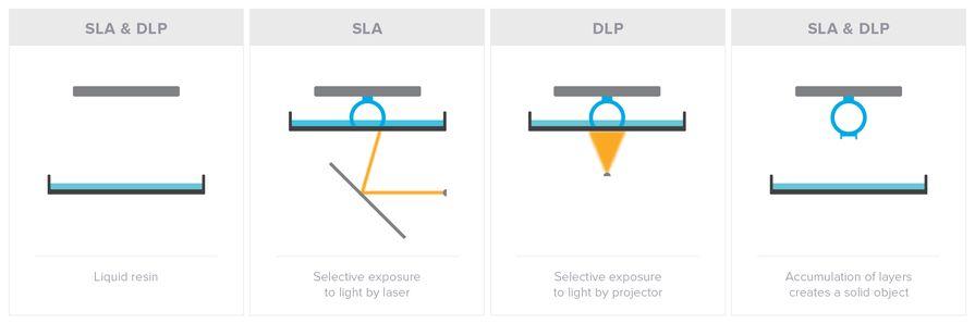 SLA和DLP光照投影方式